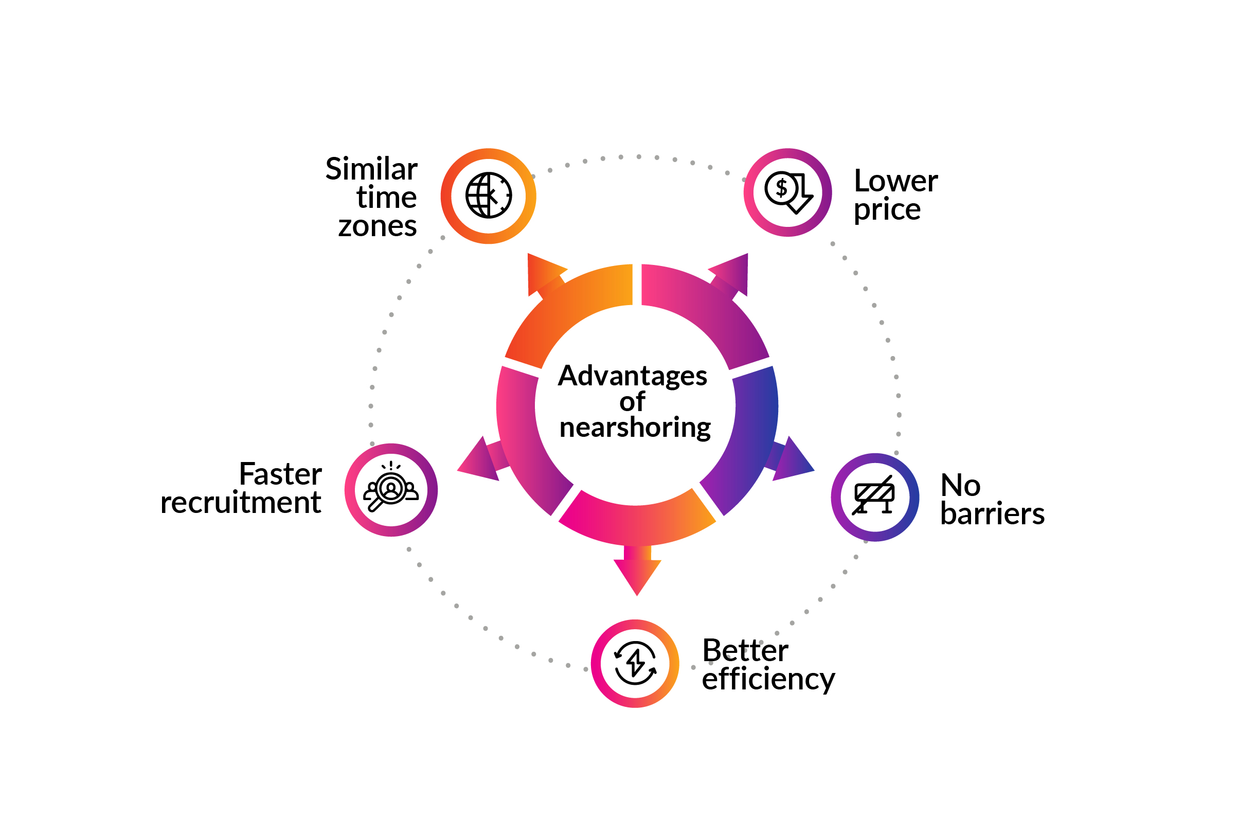 Nearshoring advantages