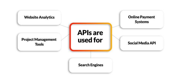 APIs are used for