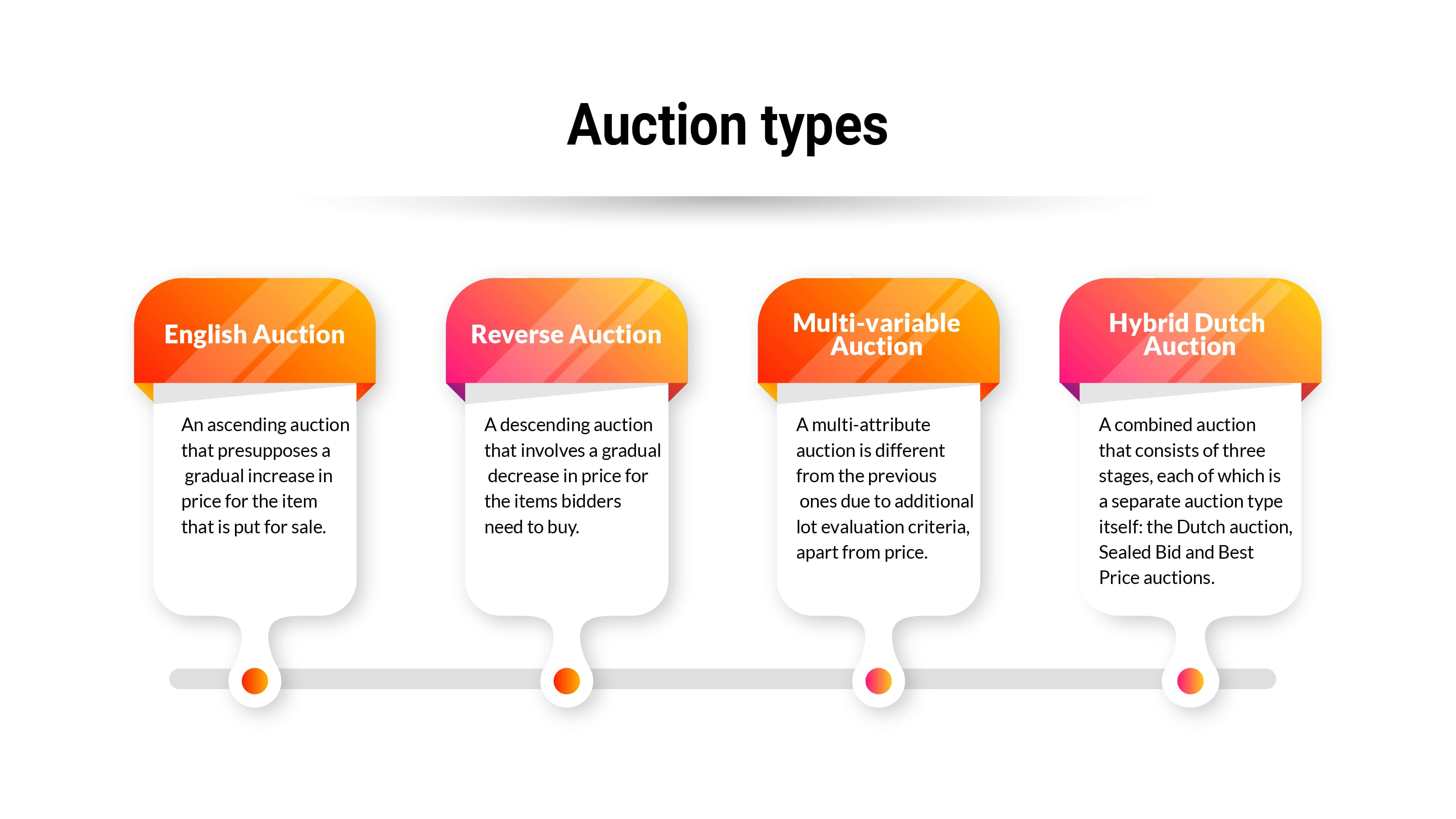 Auction types. English Auction.  An ascending auction that presupposes a gradual increase in price for the item that is put for sale. Reverse Auction. A descending auction that involves a gradual decrease in price for the items bidders need to buy. Multi-variable Auction. A multi-attribute auction is different from the previous ones due to additional lot evaluation criteria, apart from price. Hybrid Dutch Auction. A combined auction that consists of three stages, each of which is a separate auction type itself: the Dutch auction, Sealed Bid and Best Price auctions.