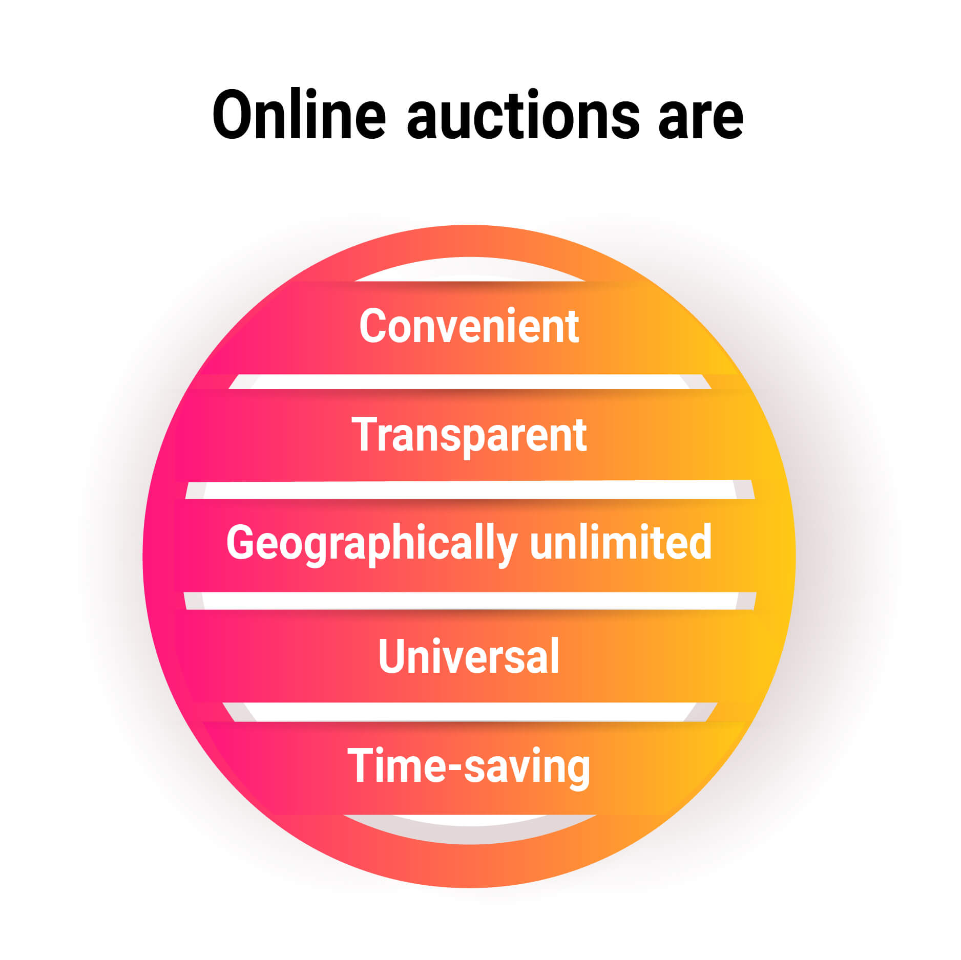 Online auctions are convenient, transparent, geographically unlimited, universal, and time-saving.
