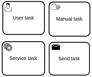 User task, Manual task, Service task, Send task