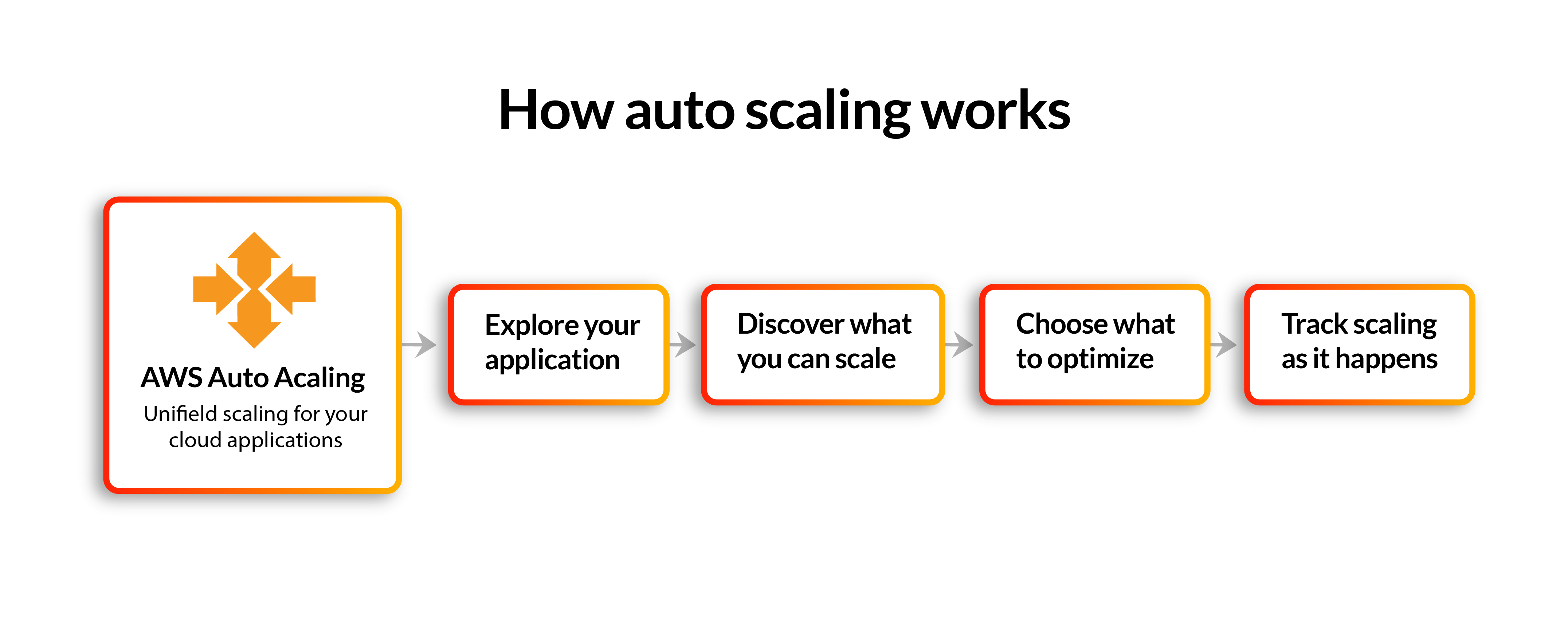 How Auto Scaling works