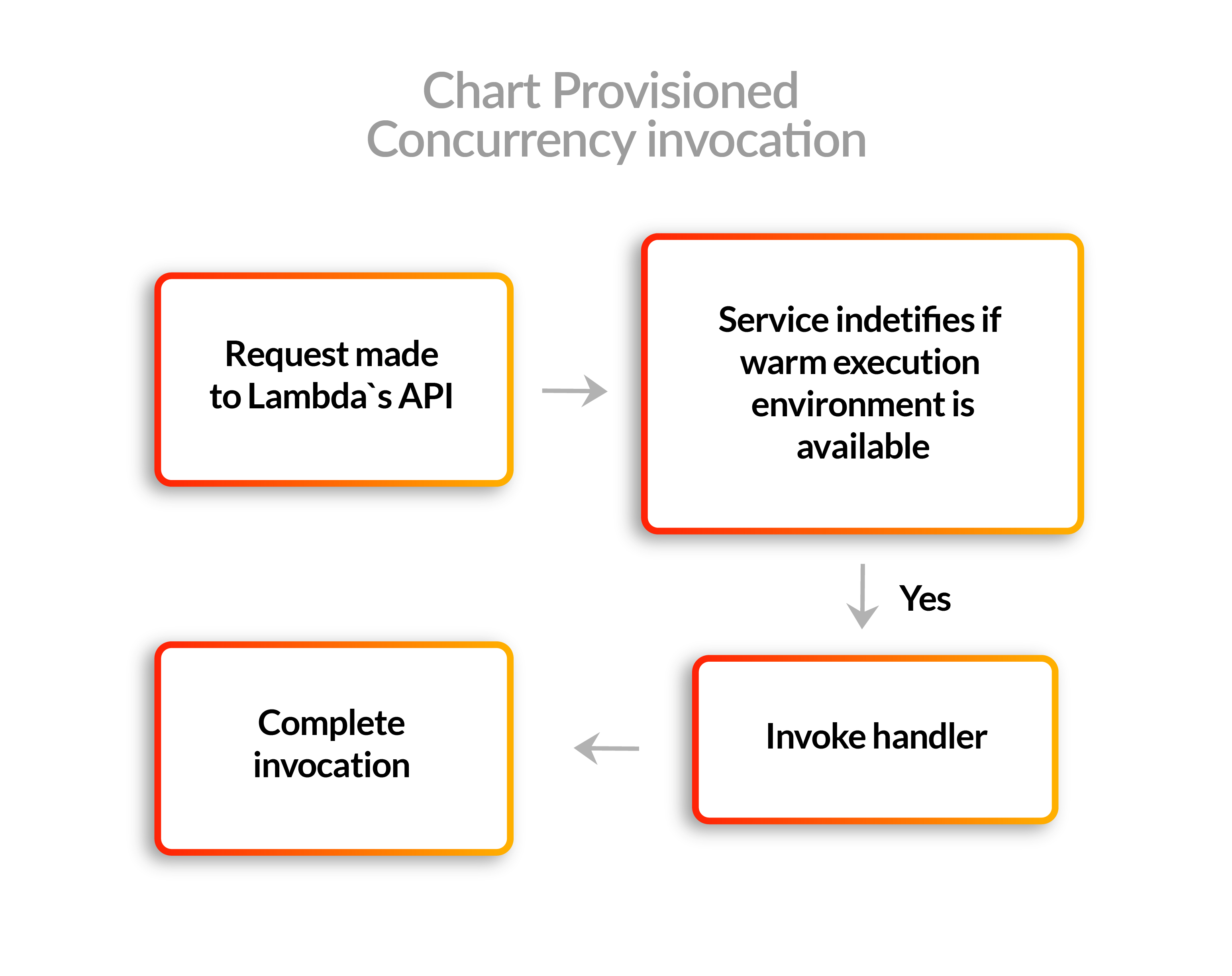 Provisioned Concurrency invocation