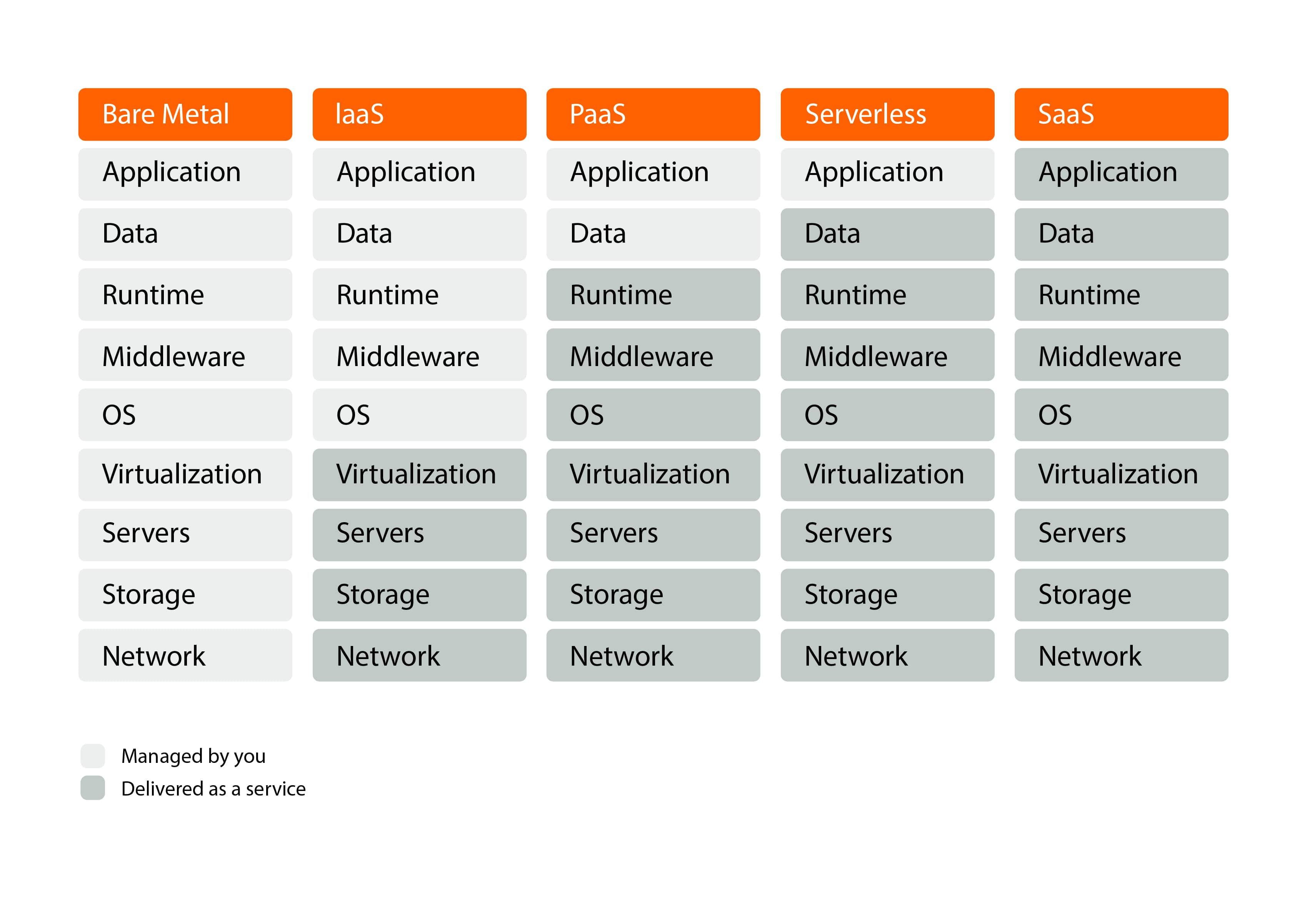 COmparison of Serverless and Other hosting solutions
