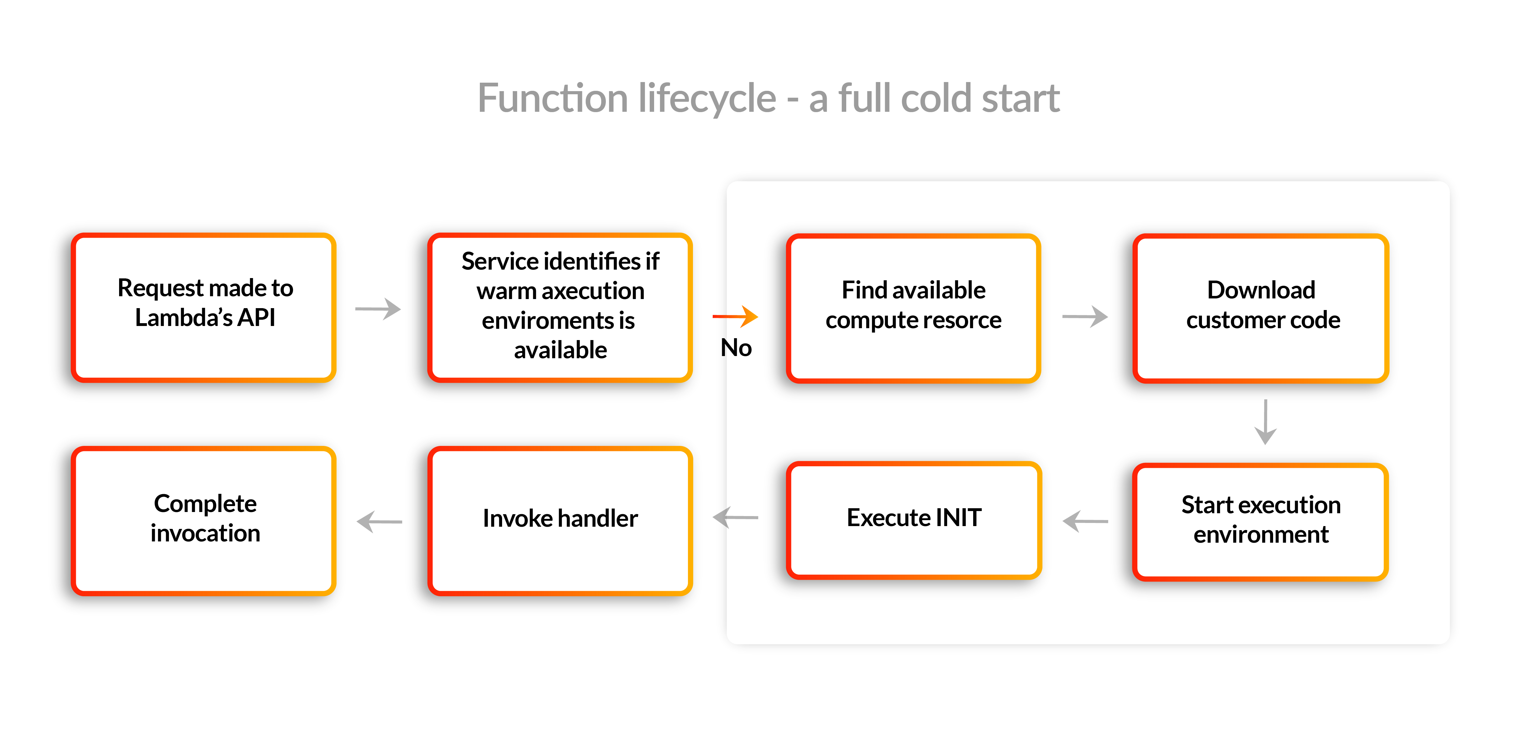 Function lifecycle - a full cold start