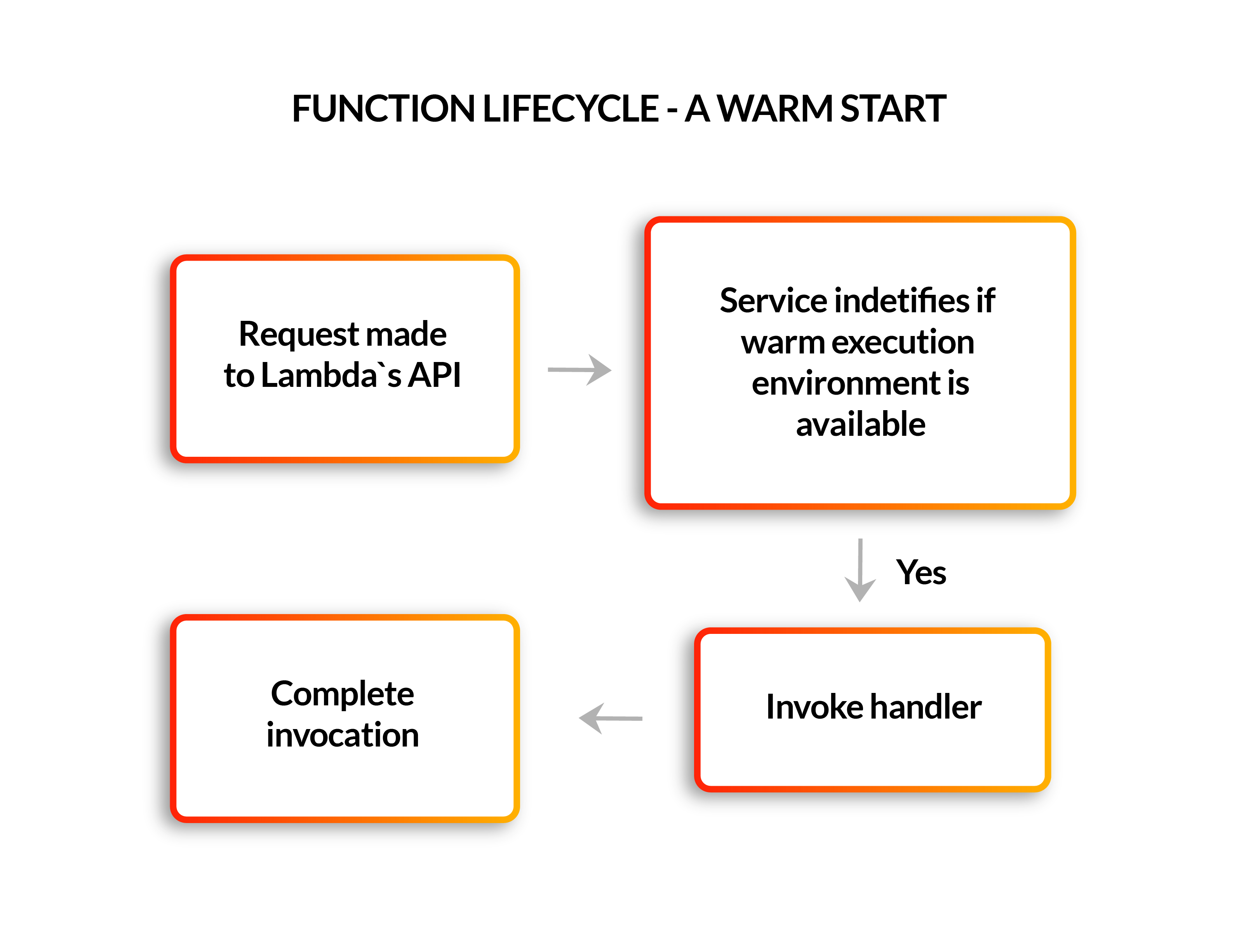 Function lifecycle - a warm start