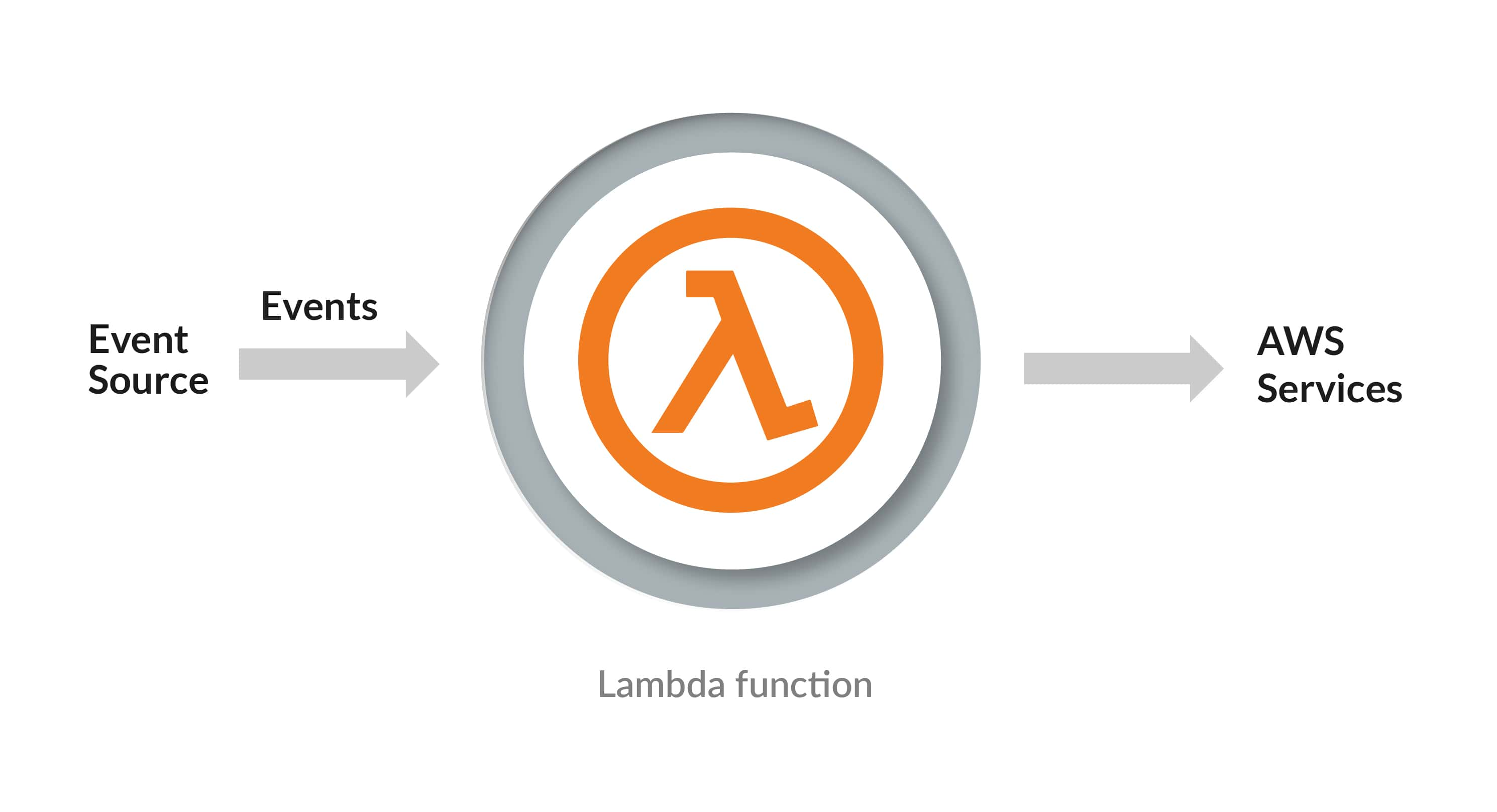 Running a Lambda function process
