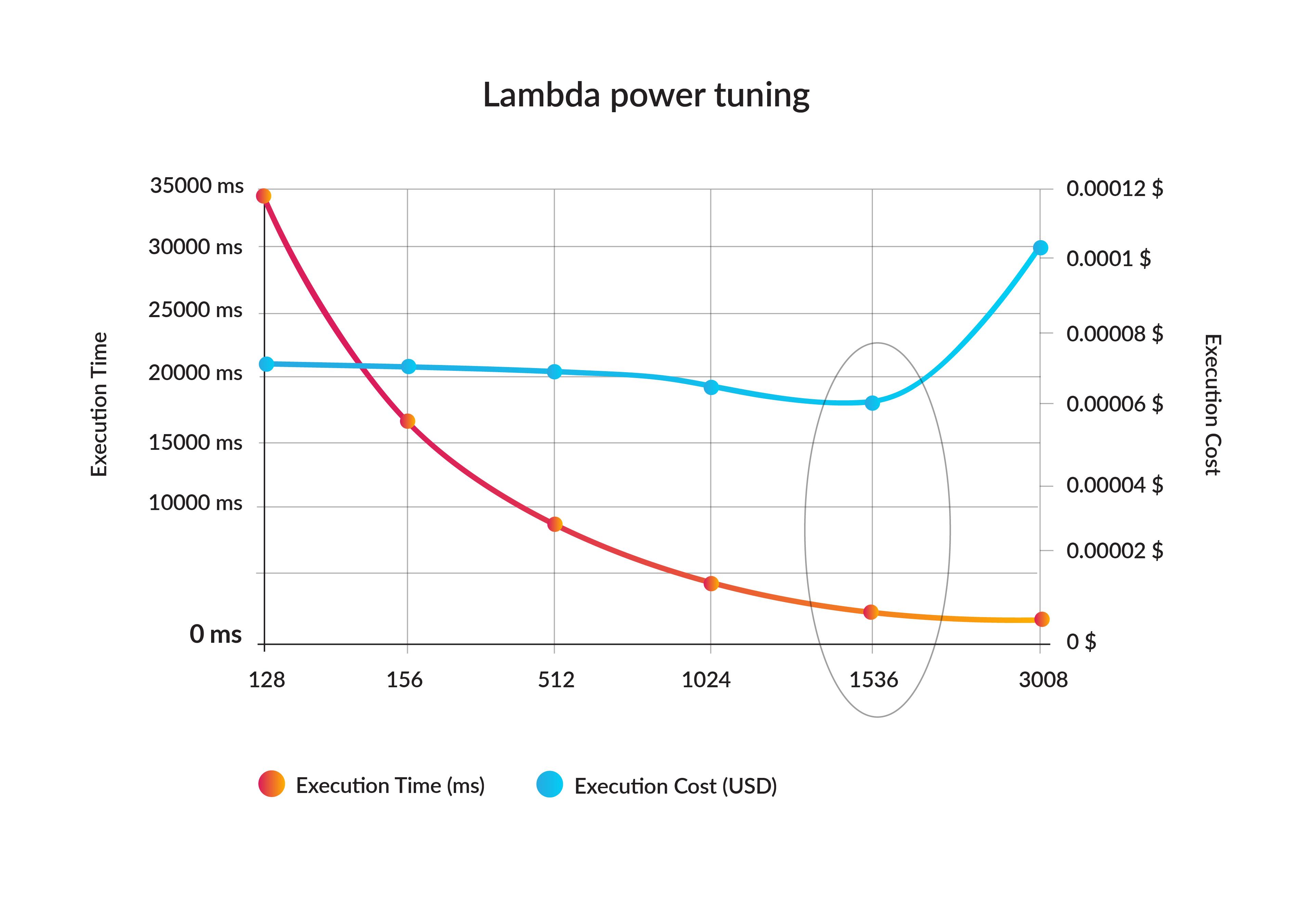 Lambda Power Tuning