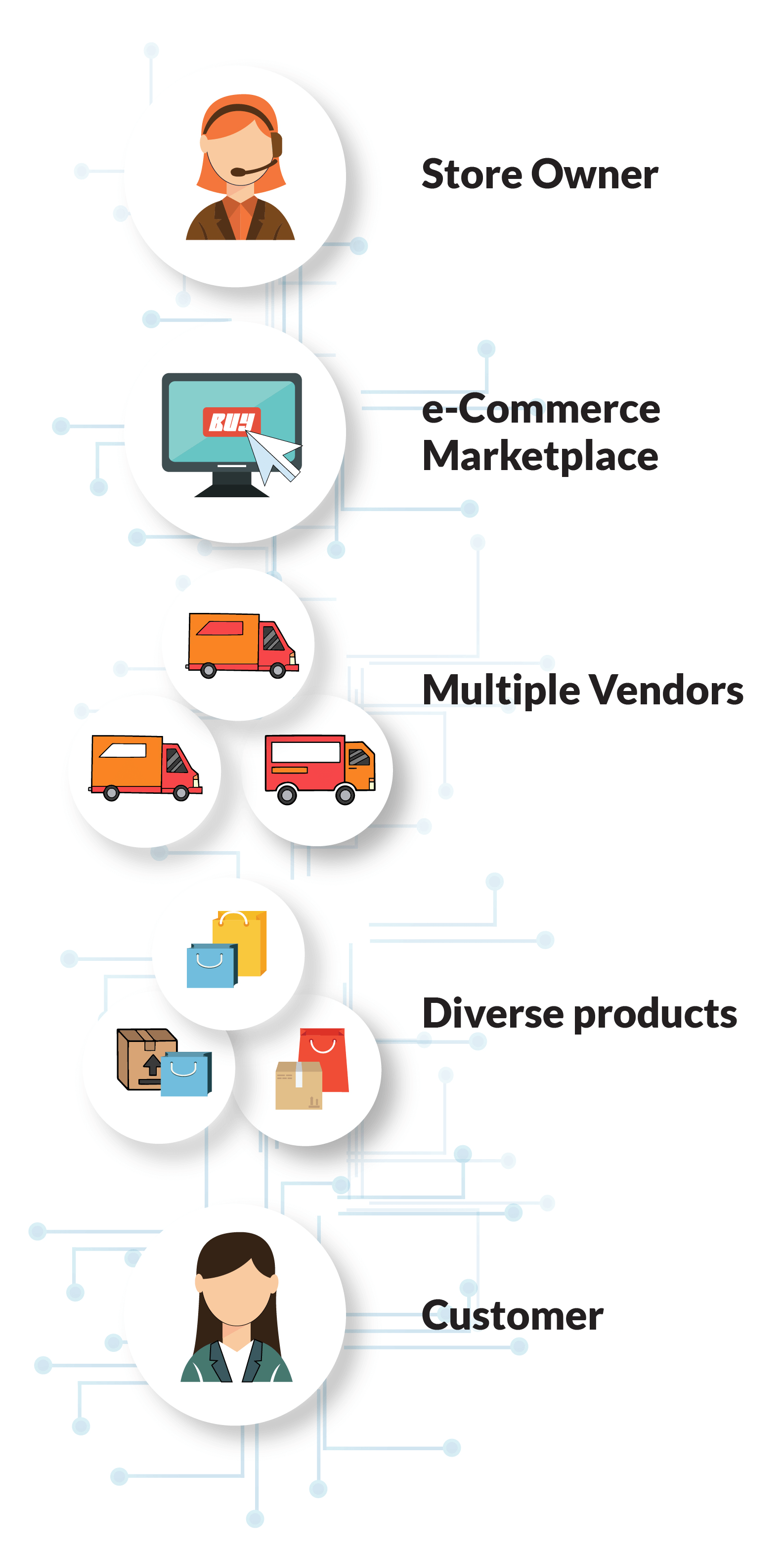 Store Owner. e-Commerce Marketplace. Multiple Vendors. Diverse Products. Customer.