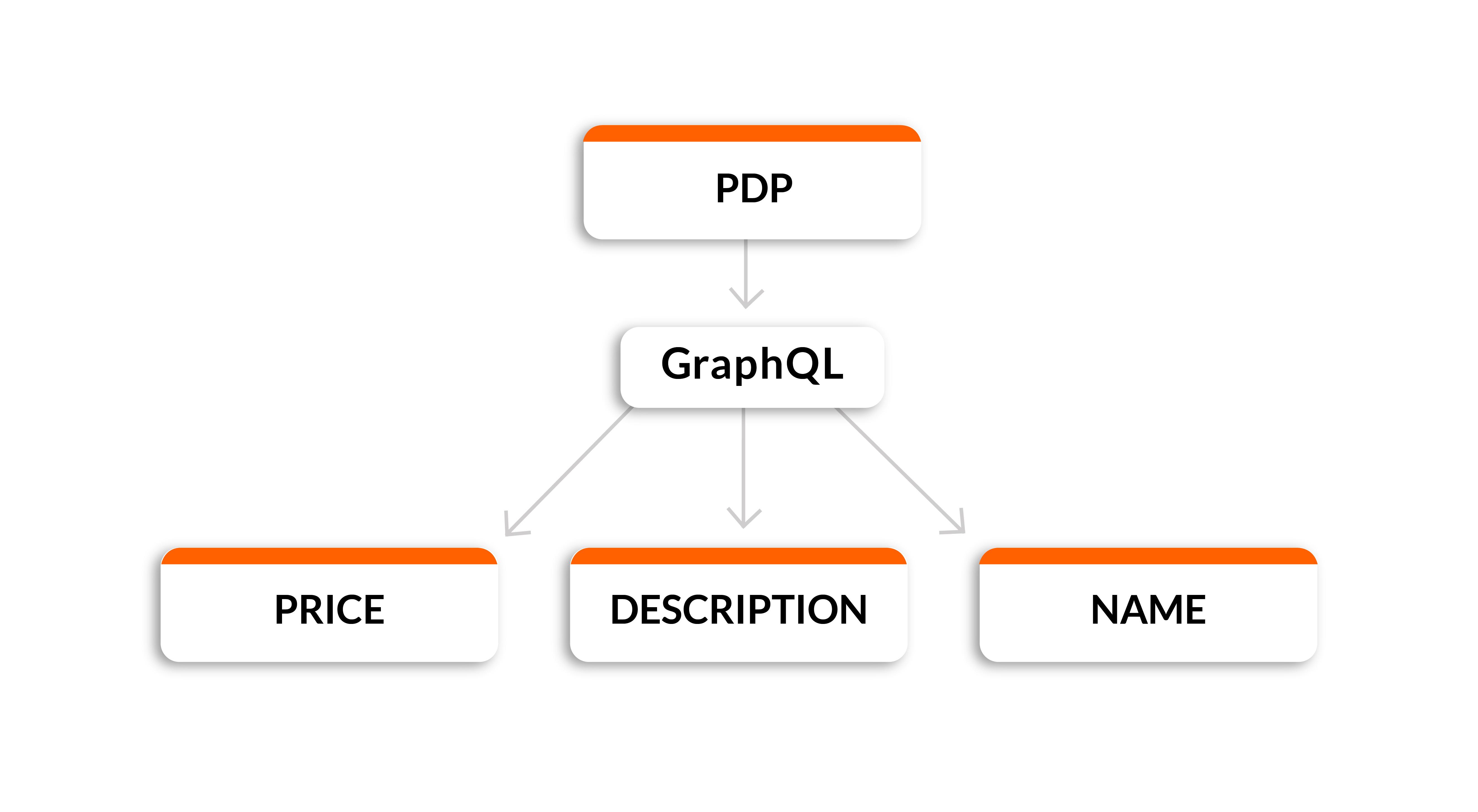 Product display page with GraphQL API