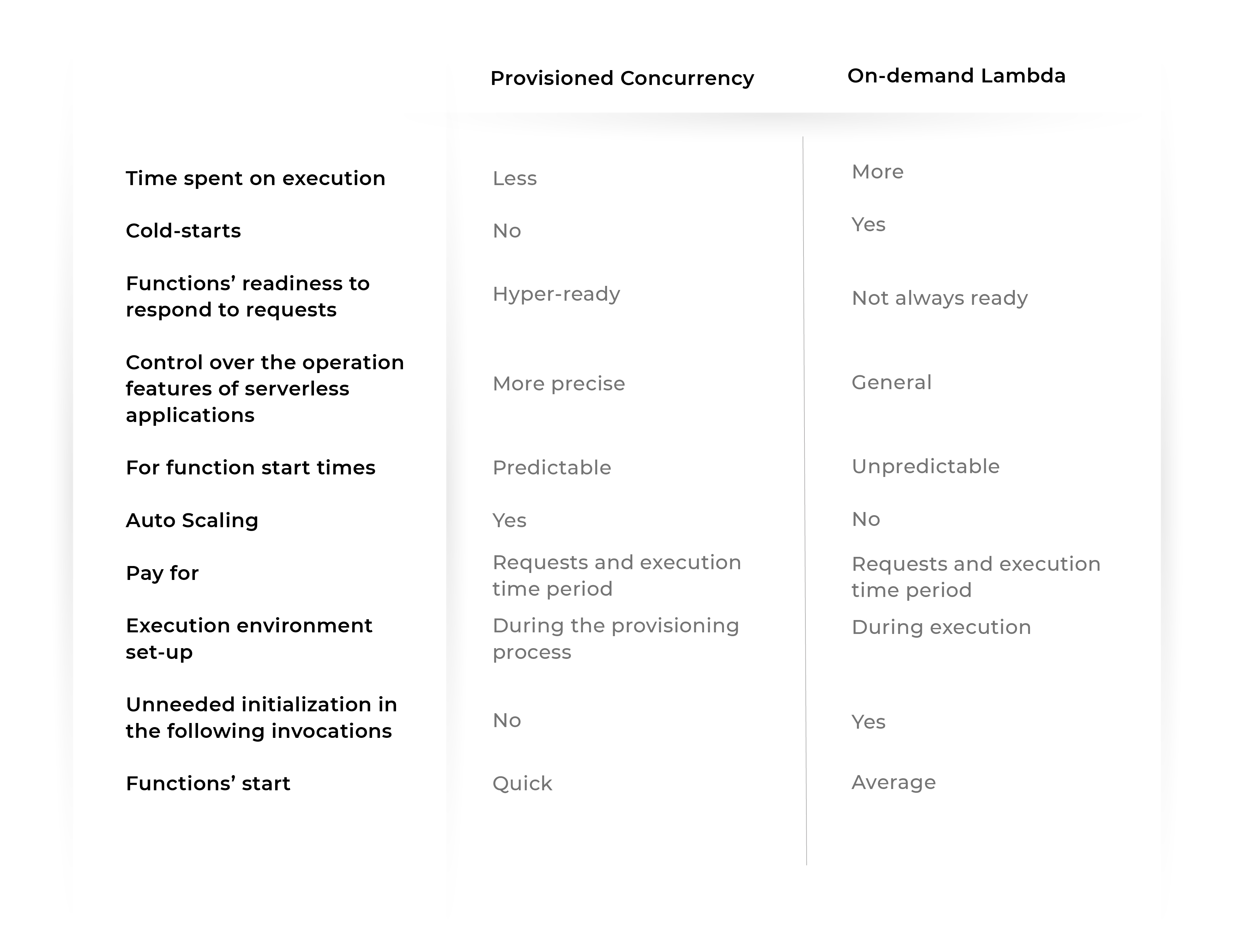 Provisioned Concurrency vs On-demand Lambda