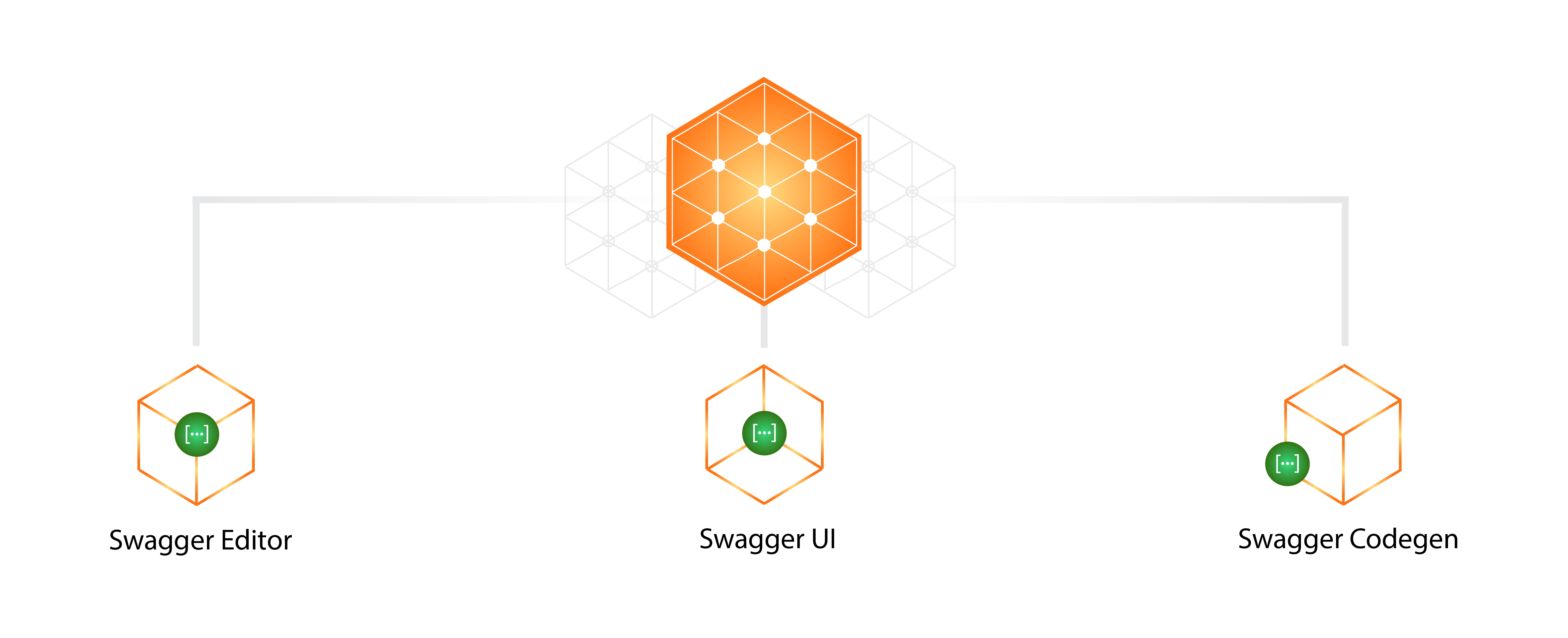 Swagger tools: Swagger Editor, Swagger UI, and Swagger Codegen