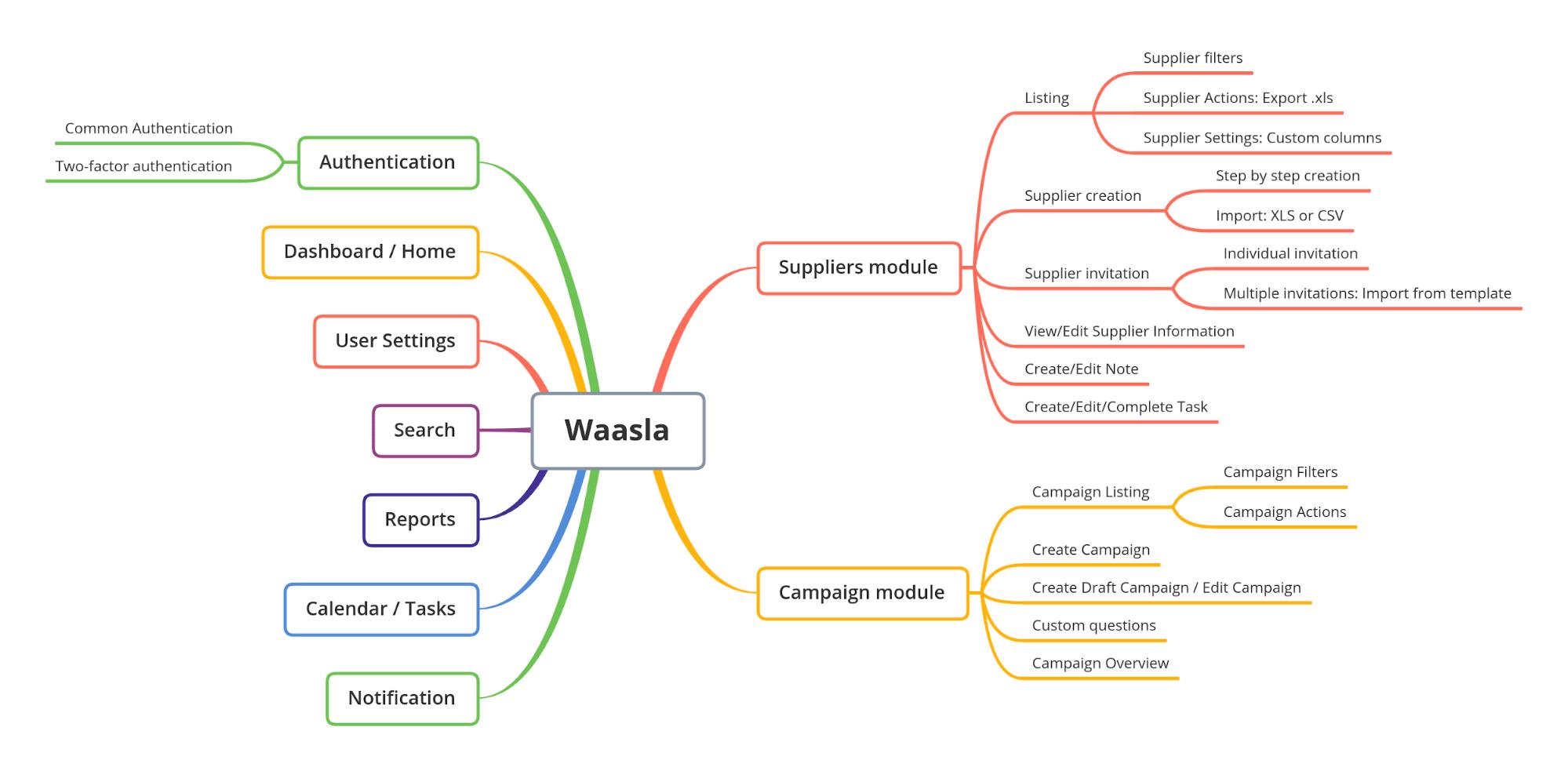Functions of the Waasla SRM