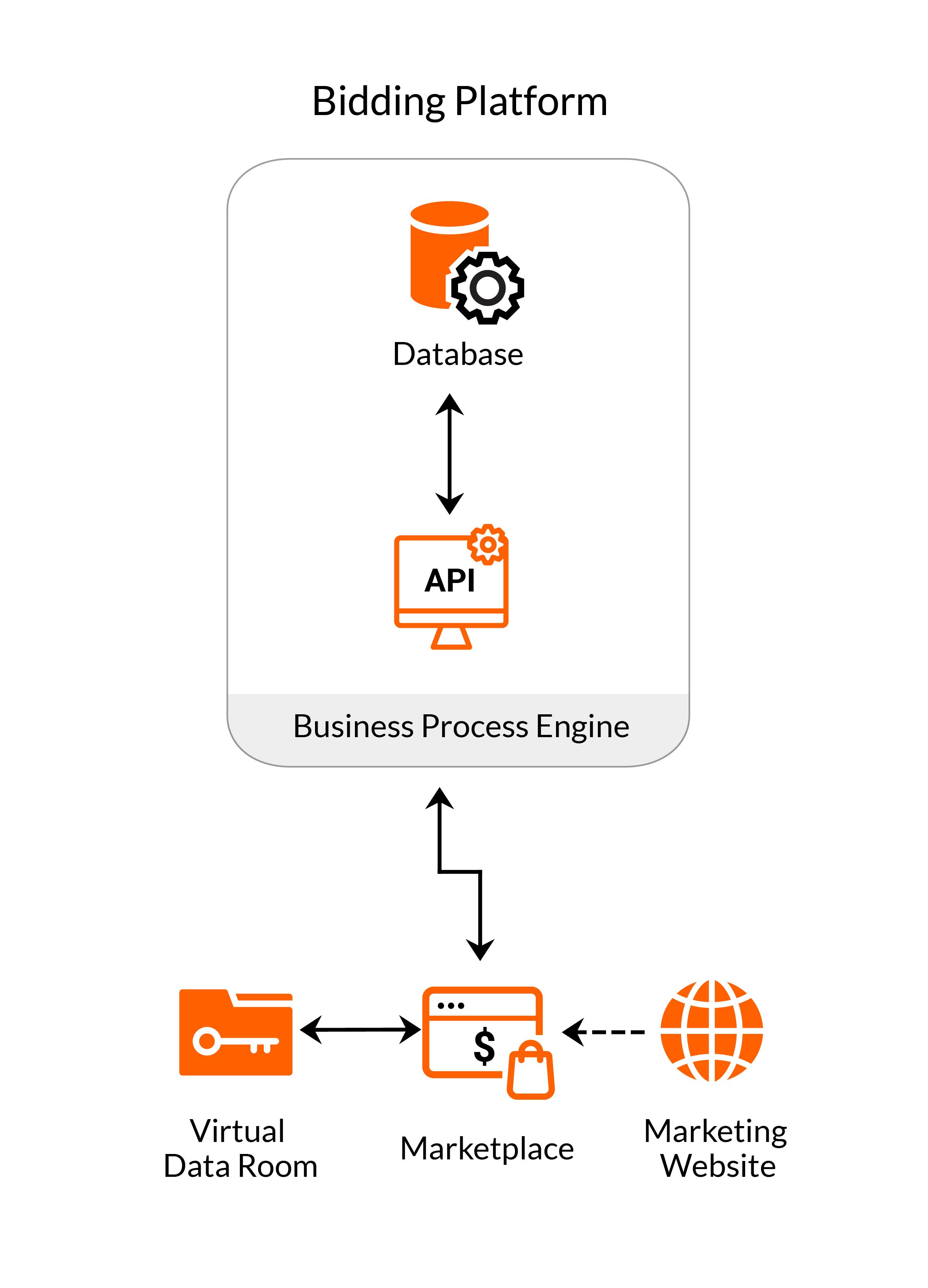 Architecture of a bidding platform