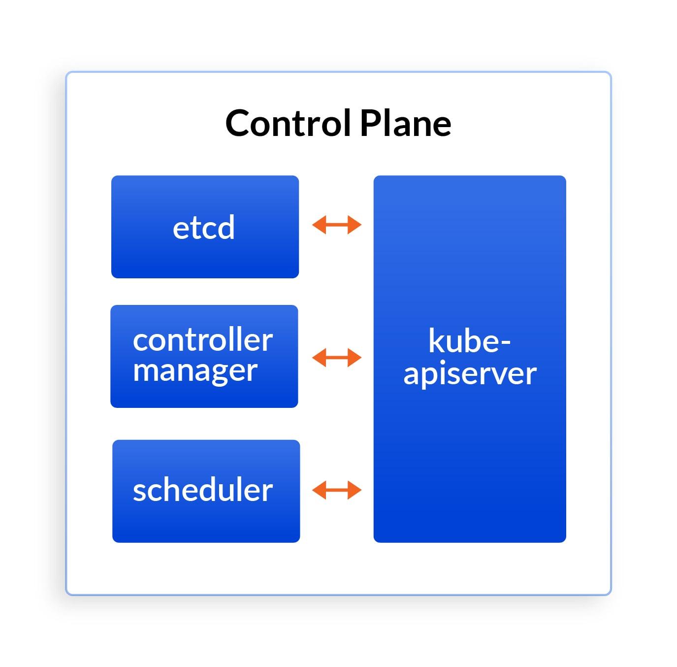 Kubernetes control plane