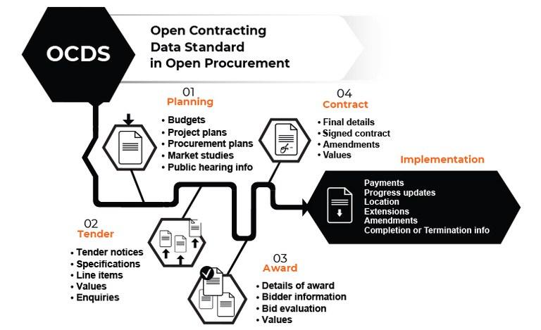 ocds-open-contracting-data-standard.jpg