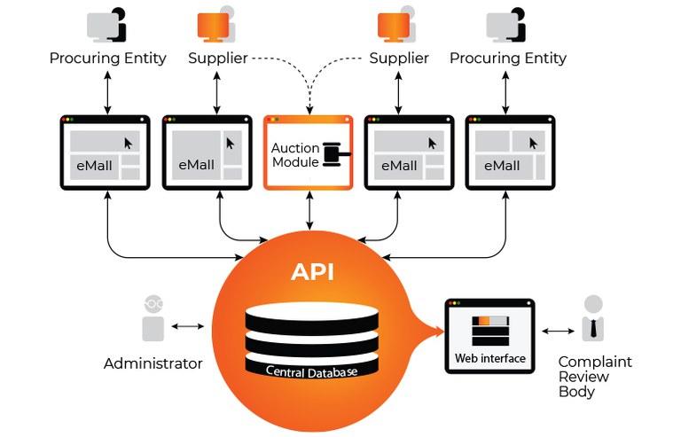 openprocurement-scheme.jpg
