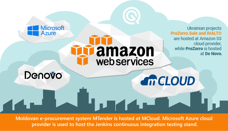 openprocurement-prozorro-cloud.png