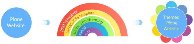 plone-diazo-theming.png