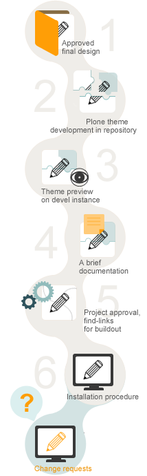Theme development and delivery.png