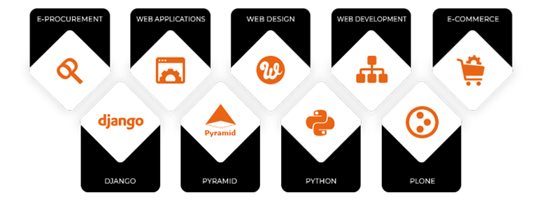 Areas of expertize - Plone, Python, Pyramid and Django