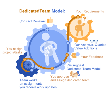 Dedicated Team Model.png