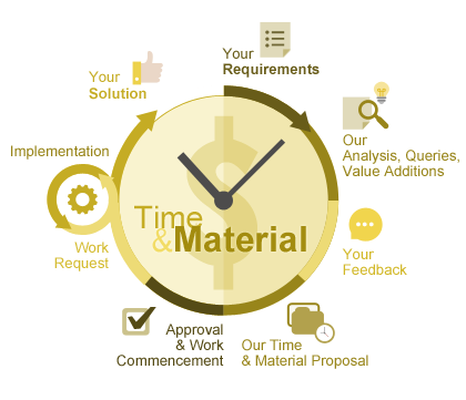 Time and material pricing model in Quintagroup