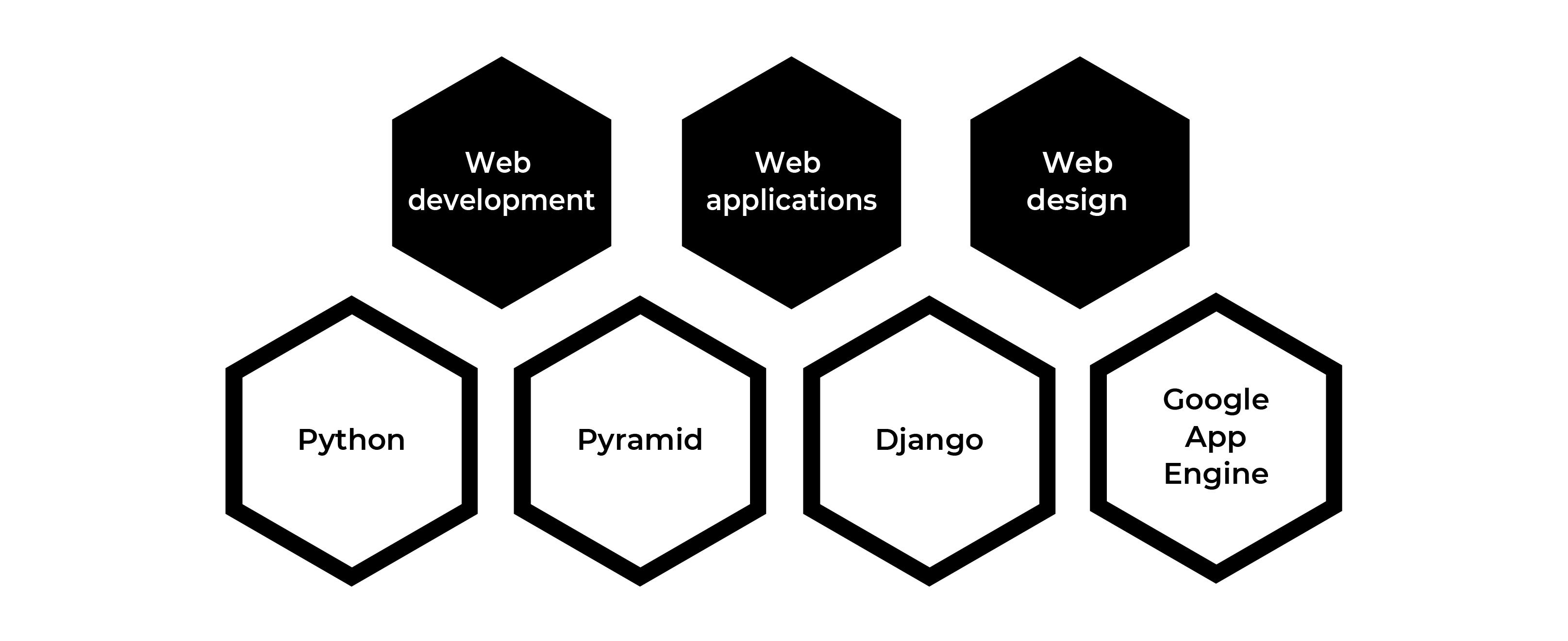 Python-development.png