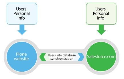 plone-salesforce.jpg