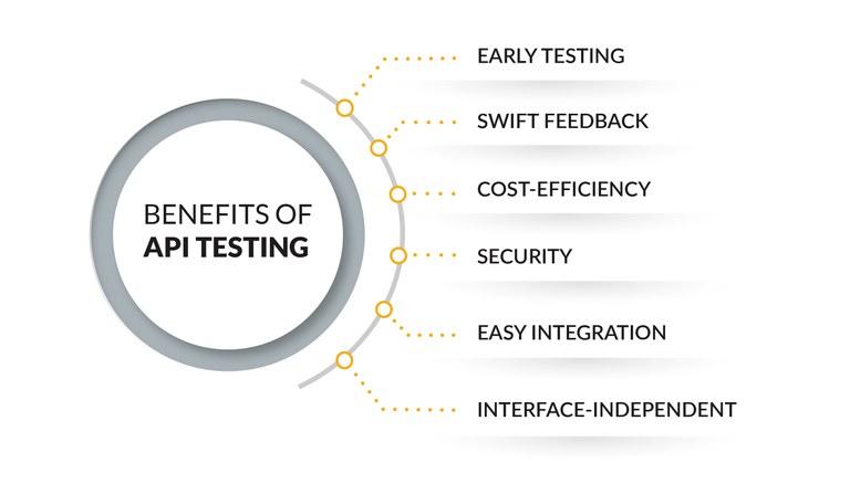 benefits of API testing.jpg