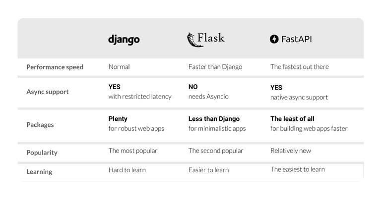 FastAPI vs Flask and Django.jpg