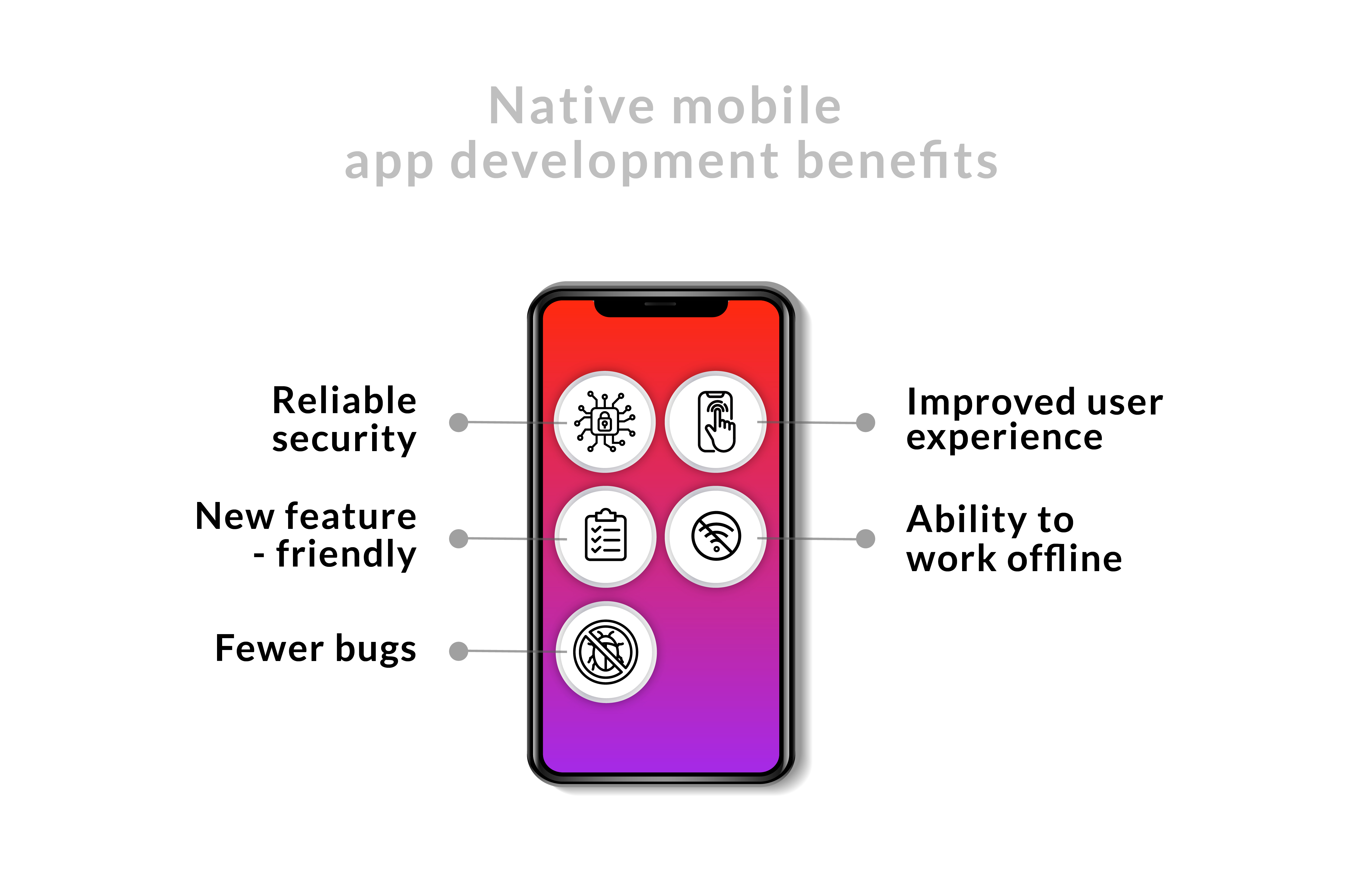Native mobile app development benefits
