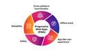 Progressive Web Apps (PWA).jpg