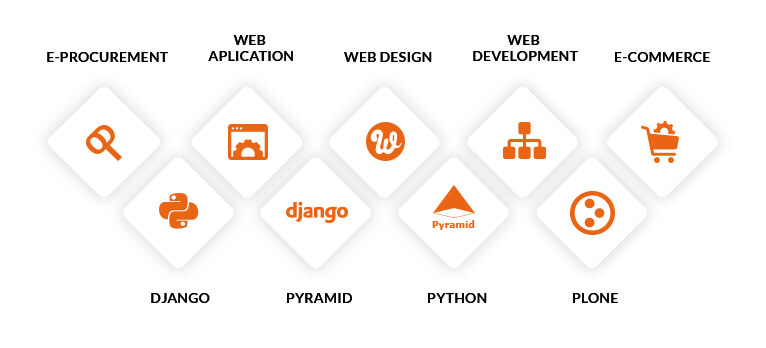Areas of expertize – Plone, Python, Pyramid and Django